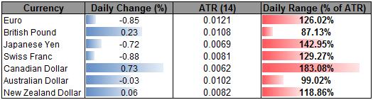 Canadian Dollar Bucks Trend, Euro Correlation Weighs on Franc