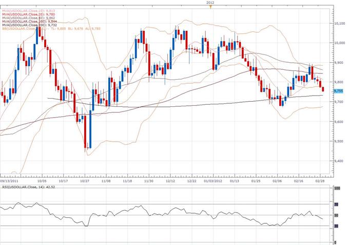 US Dollar Index Classical Technical Report 02.29