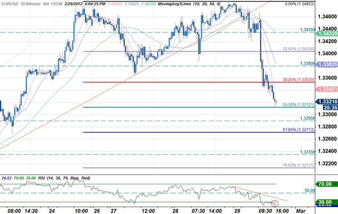 EURUSD_Trading_the_U.S._ISM_Manufacturing_Report_body_EURO_SCALP_02.png, EURUSD: Trading the U.S. ISM Manufacturing Report