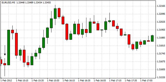 EURUSD_Trading_the_U.S._ISM_Manufacturing_Report_body_ScreenShot002.png, EURUSD: Trading the U.S. ISM Manufacturing Report