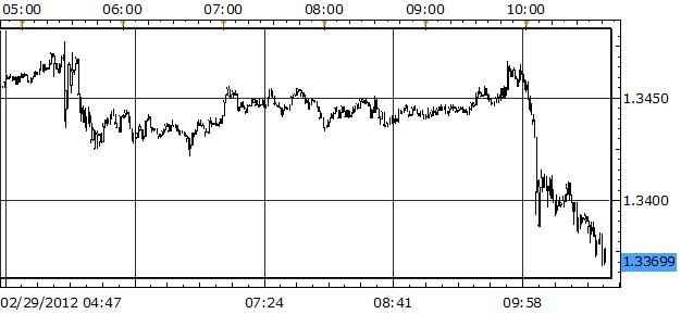 Euro Tanks, U.S. Dollar Surges on Bernanke Testimony