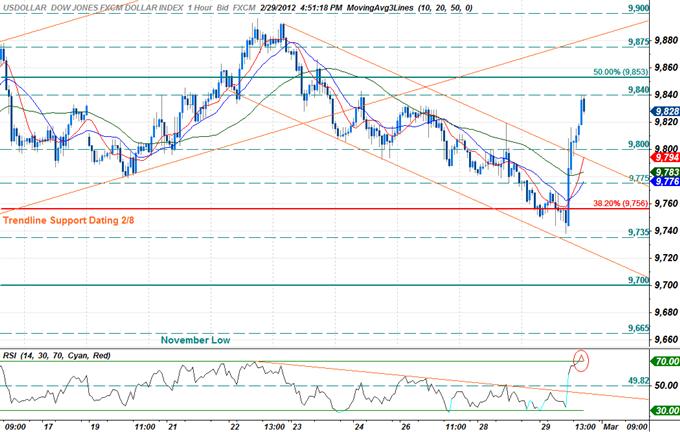 LTRO_Bernanke_Sends_US_Dollar_Soaring-_Index_Eyes_Key_Resistance_body_Picture_2.png, LTRO, Bernanke Sends US Dollar Soaring- Index Eyes Key Resistance