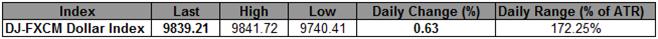 LTRO, Bernanke Sends US Dollar Soaring- Index Eyes Key Resistance