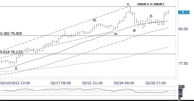 Dollar Nears Top of Range against Yen