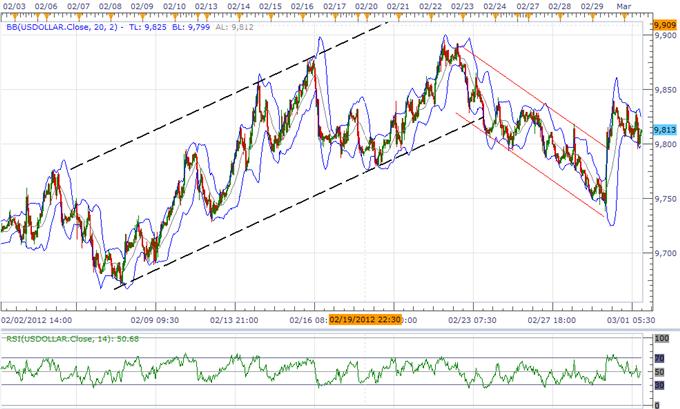 USD Weakness To Be Short-Lived, Australian Dollar To Threaten Range