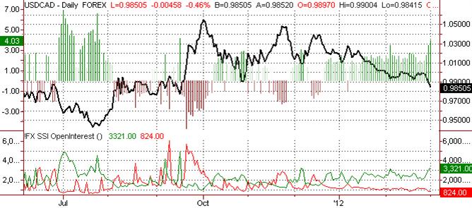 Canadian Dollar Forecast to hit Fresh Highs