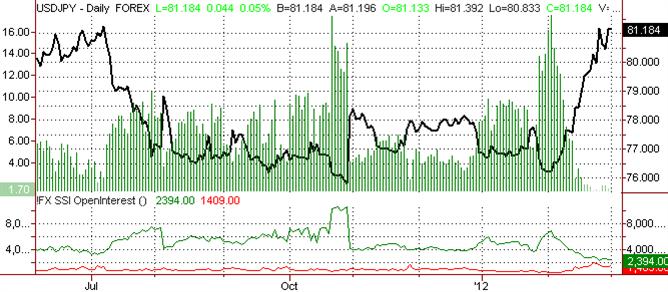 US Dollar Eyes Gains against the Yen