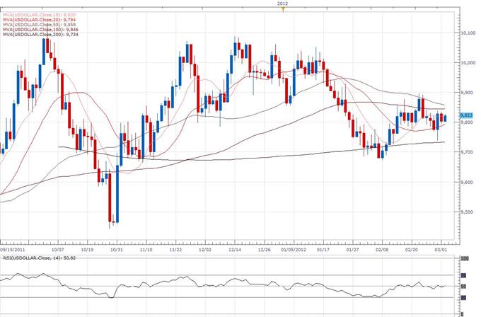 US Dollar Index Classical Technical Report 03.02