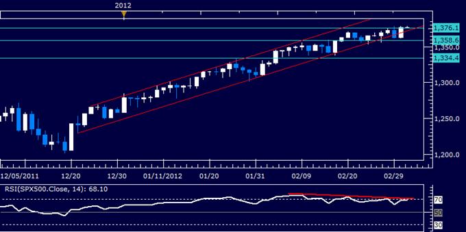 S&P 500 Overturns Bearish Reversal, Breaks 2011 High to Target 1400