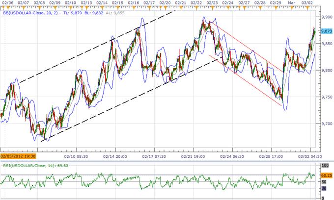 Le dollar US enregistre de nouveaux plus hauts, le sort de la livre sterling dépend du rapport de la BoE