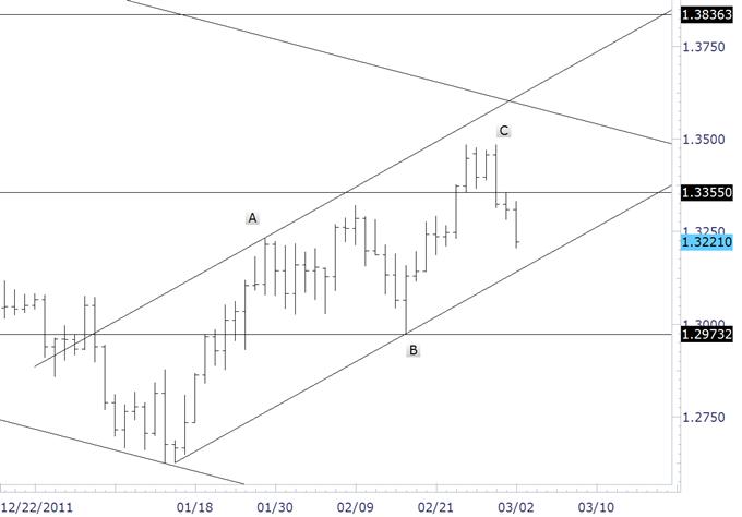 Le sommet tradable est en place pour l'euro contre le dollar