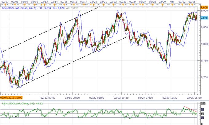 L'indice de l'USD prévu de se consolider avant des risques d'évènements clés, l'AUD court des risques à cause de la RBA