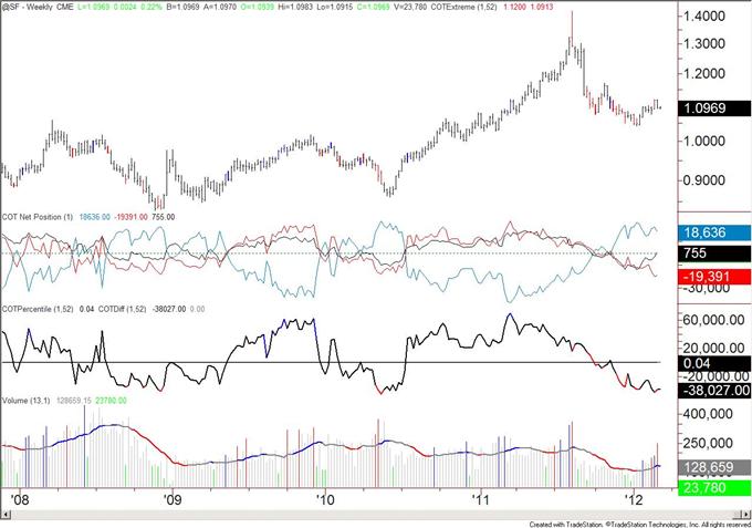 Speculators_Flip_to_Net_Short_Japanese_Yen_body_chf.png, Les spéculateurs revirent et vendent net le yen japonais