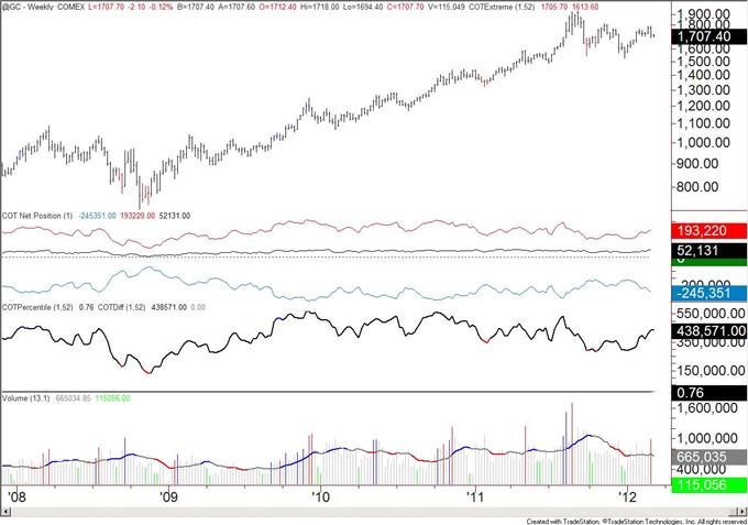 Speculators_Flip_to_Net_Short_Japanese_Yen_body_gold.png, Les spéculateurs revirent et vendent net le yen japonais
