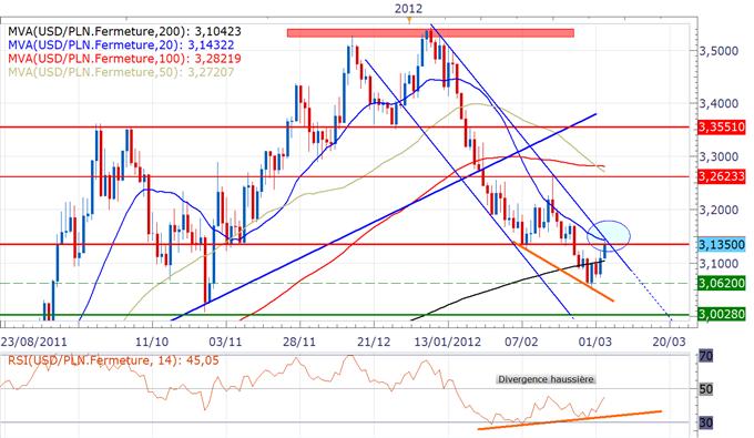 USD/PLN : Divergence haussière, nous surveillons un possible retournement de tendance