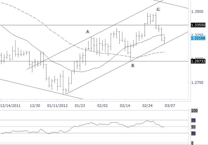 L'euro pourrait décoller de sa ligne de tendance