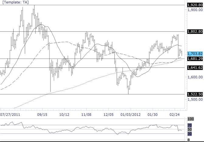 La chute en panique sur l'or s'arrête à la résistance moyenne/précédente