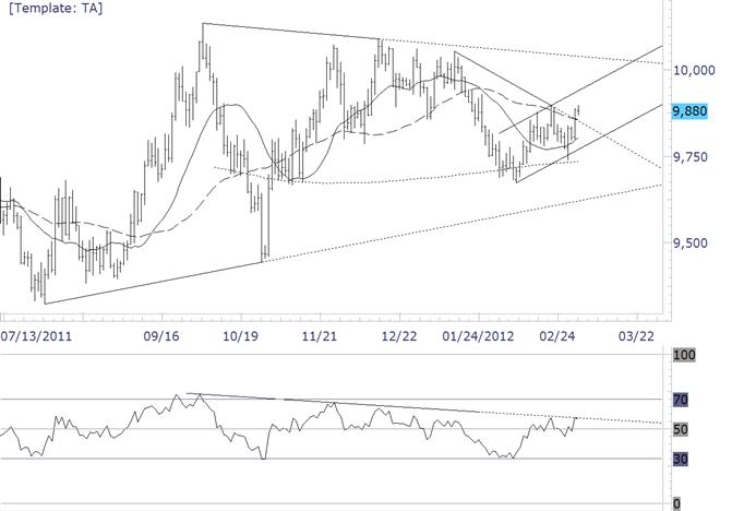 USDollar Breaks Trendline Resistance