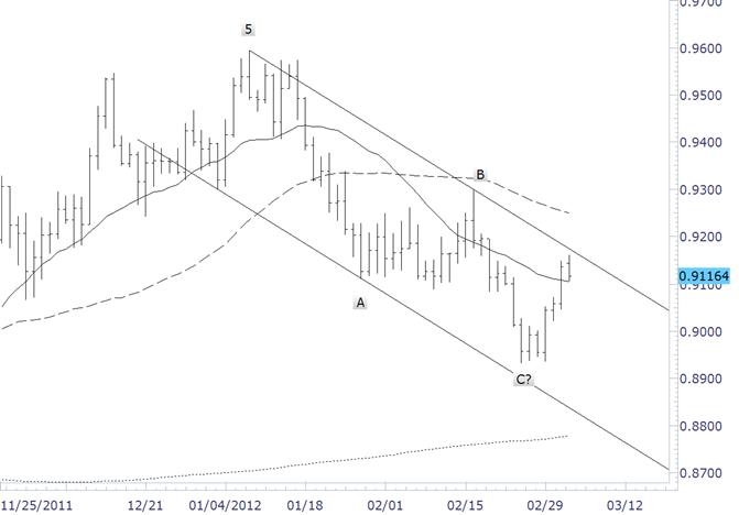 Le dollar/franc fait face à la résistance de ligne de tendance