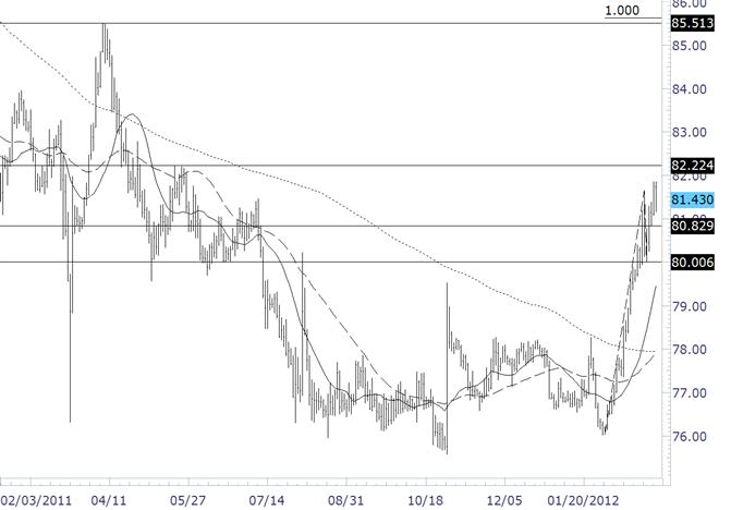 Dollar / Yen Pivot is 80