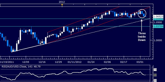 AUDUSD: prévisions de vente sous 1.06