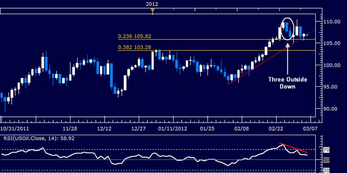 Crude Oil and Gold Aim Lower on Global Slowdown Fears, Dollar Gains