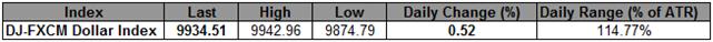 Le USD lorgne vers la résistance de la ligne de tendance - le AUD enregistre sa plus grosse baisse en 2012