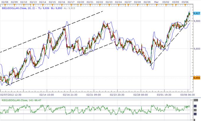 L'indice de l'USD prévu pour retracer la baisse de 2011, le dollar-yen cherche du support