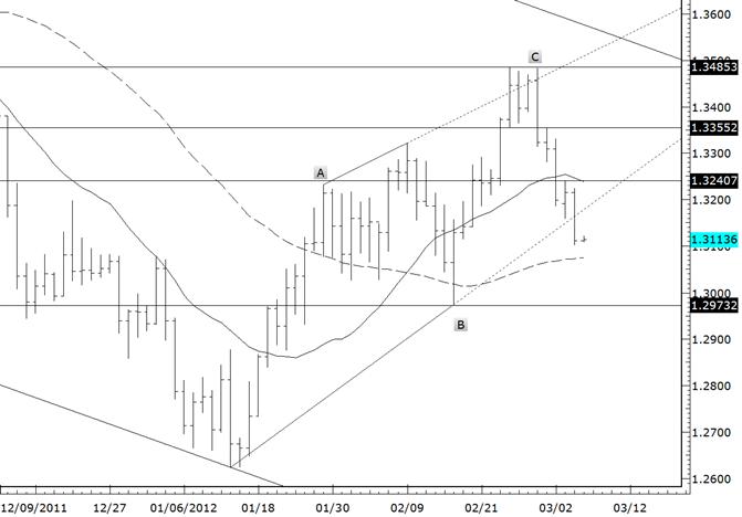 Euro Breaks Trendline Support
