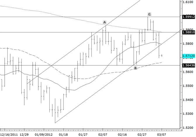 British Pound Breaks Trendline Support