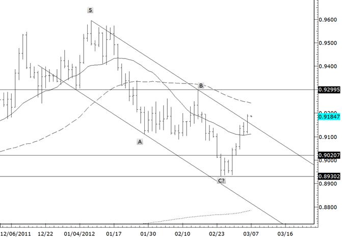 Dollar Franc Breaks Trendline Resistance