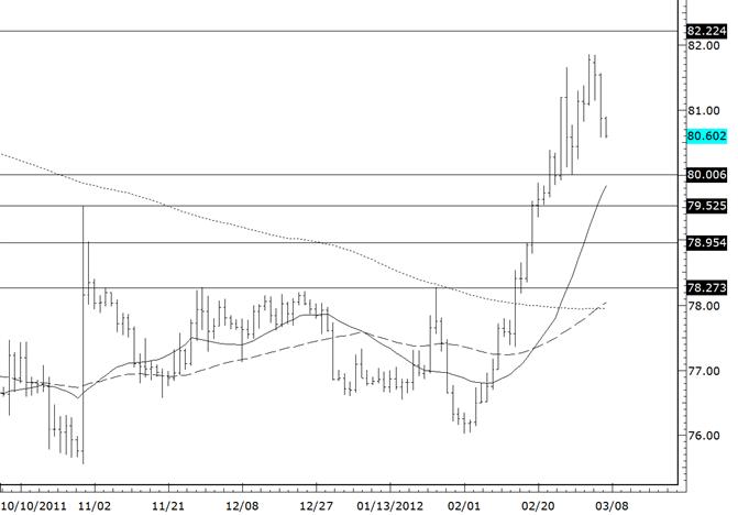 Dollar / Yen Sideways Pattern Awaits Resolution