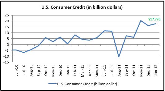 U.S. January Consumer Credit Exceeds Estimates; NZD/USD Falls