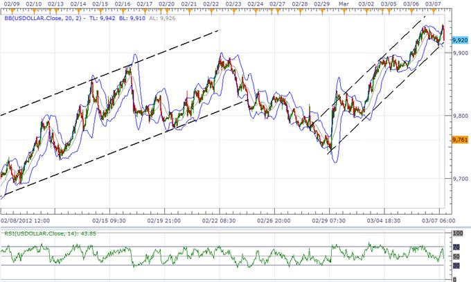 La correction de l'USD en cours, l'euro fait face à plus de volatilité