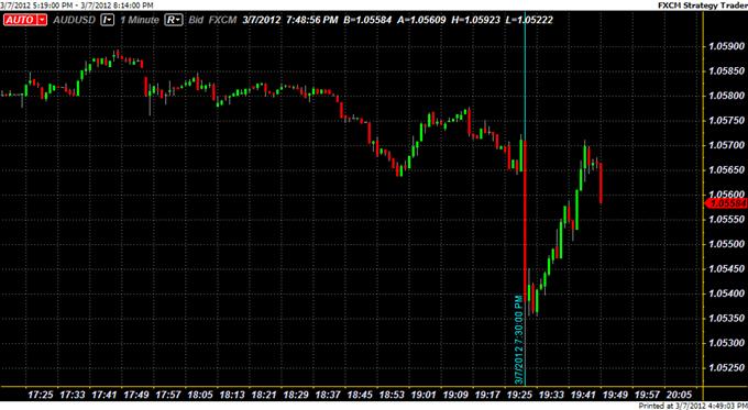 Australian Dollar Falls, but Recovers, Following Aussie Jobs Report