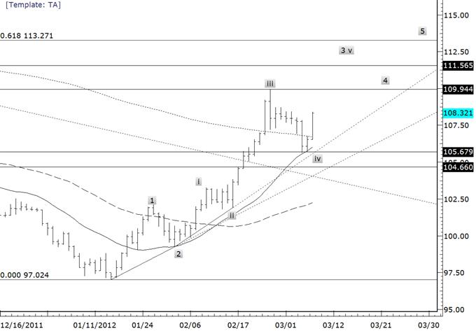 Les canaux de support tiennent lors des cross du yen - Les acheteurs toujours au contrôle
