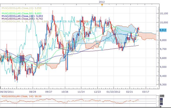 Dollar Index Rapport technique classique - 08.03