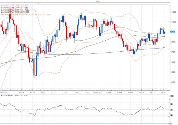 US Dollar Index Classical Technical Report 03.09