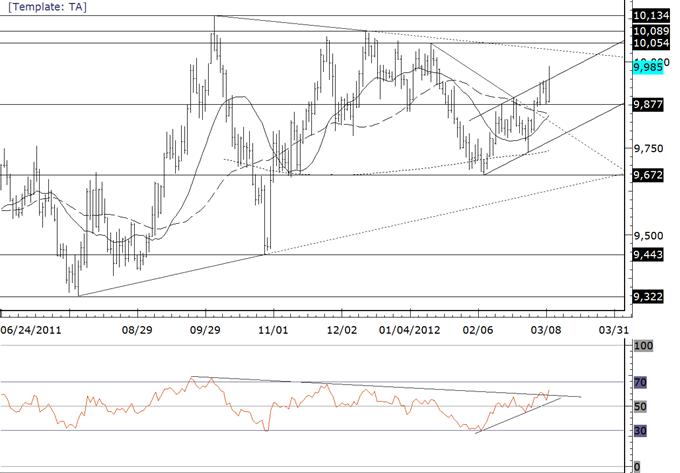 La folie de l'USD/JPY en mars