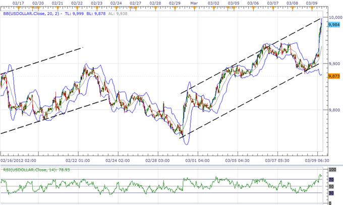 Le renforcement de l'USD devrait s'accélérer avant le FOMC, la faiblesse du yen toujours en attente