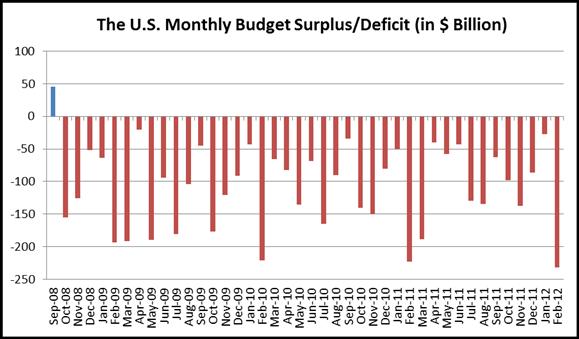 U.S. Posts Historical High $231.7 Billion Budget Deficit in February