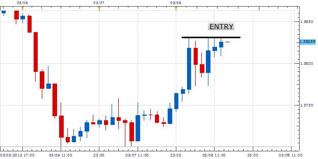 GBP/USD, entrée mise à jour sur un déclin de 330 pips