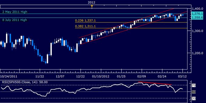 S&P 500 Chart Setup Favors Renewed Selling, US Dollar May Pull Back