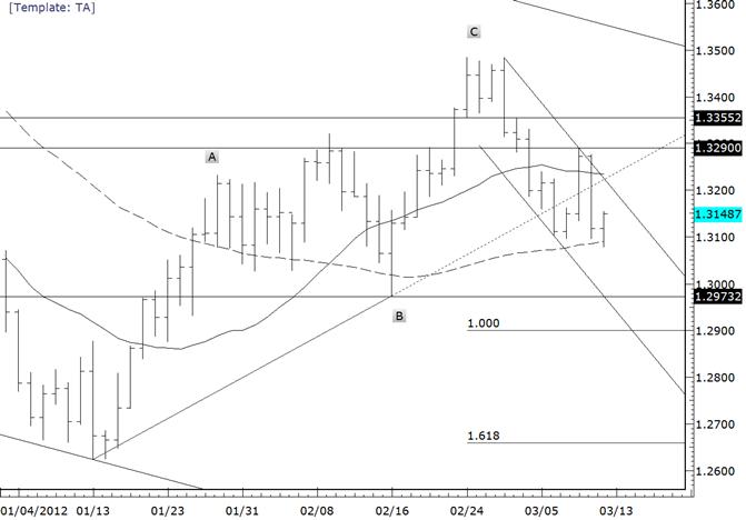 EURUSD Initial Resistance at 13160