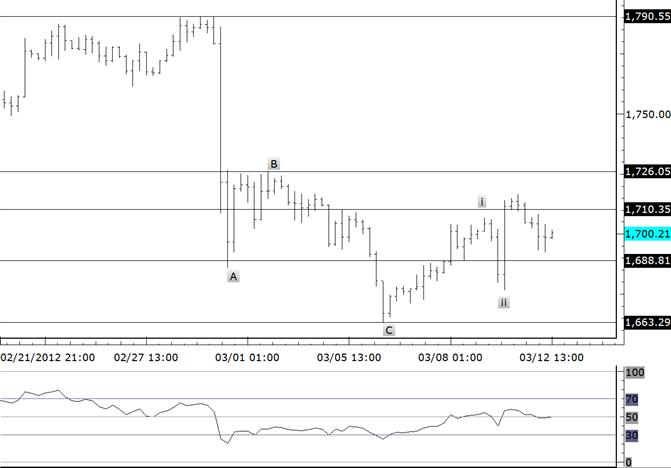 Gold Upside Favored against Last Week's Low