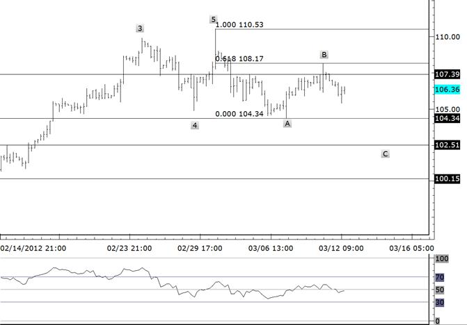 Crude Rally Reverses at Fibonacci Retracement