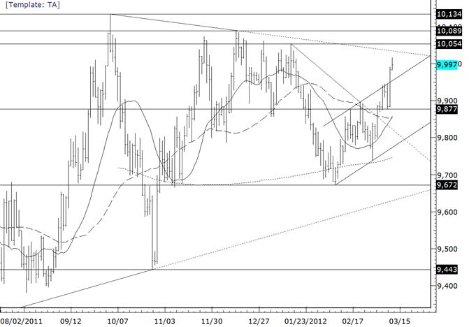 USDollar Still Faces Trendline Resistance above 10000