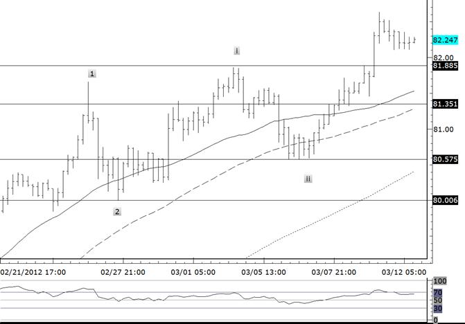 L'USDJPY se consolide – La tendance reste en place au-dessus de 8055