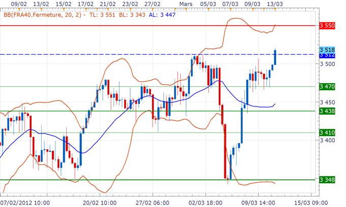 CAC 40 / DAX : Ouverture en hausse avant l'indice ZEW, le FOMC