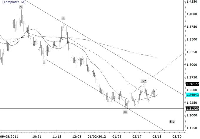 Euro Crosses Reverse Sharply-Breakdown on Horizon?